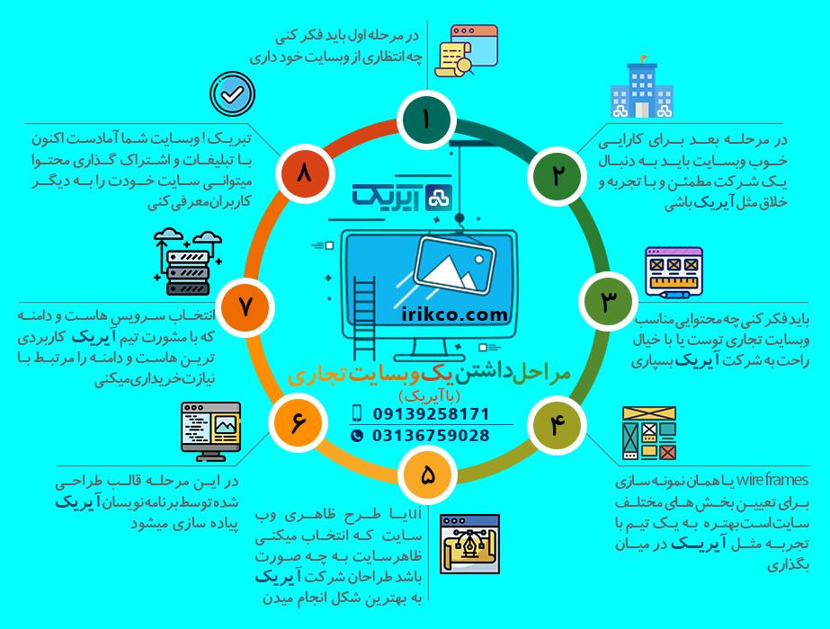 مراحل داشتن یک وب سایت